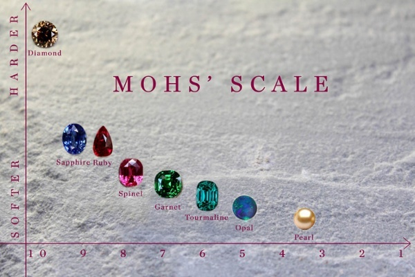 moh-scale