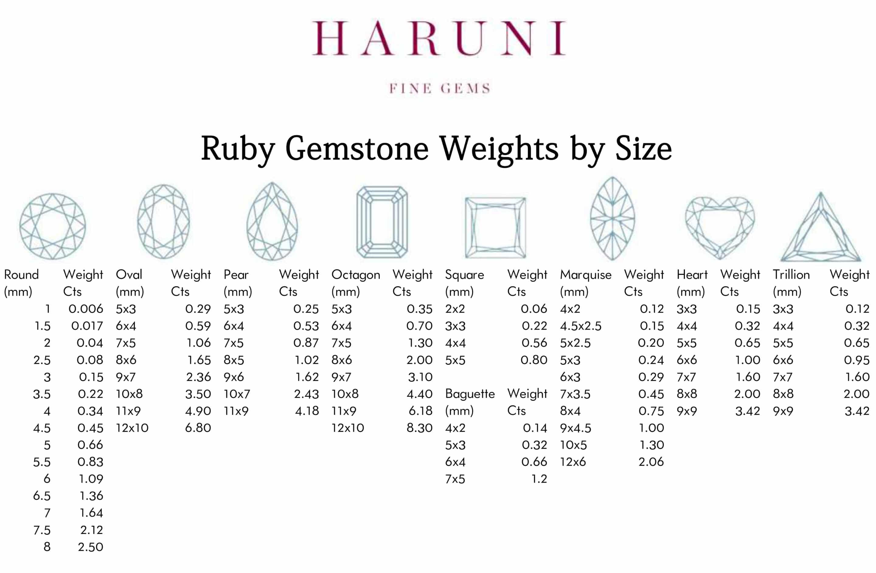 Ruby sizes and weights.jpg